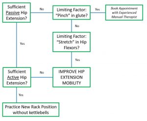 Hip Extension Testing Flowchart